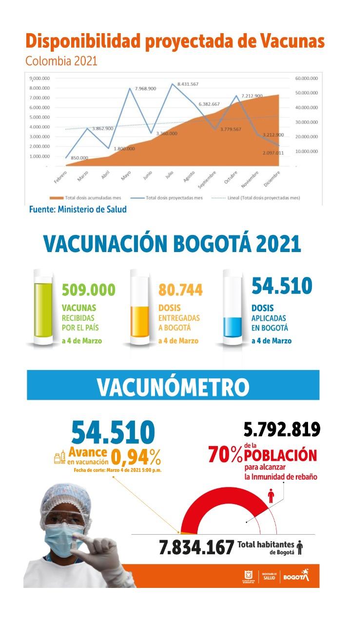 Imagen del balance de vacunación.