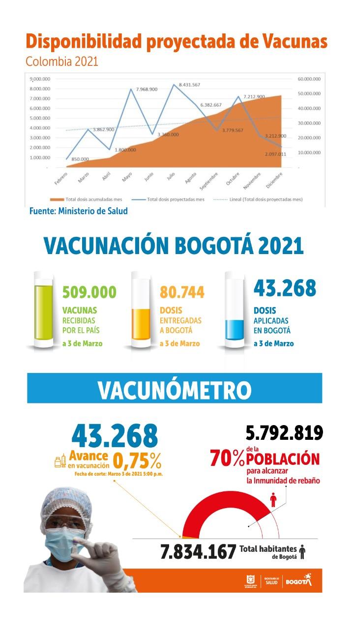 vacunación 03 de marzo de 2021