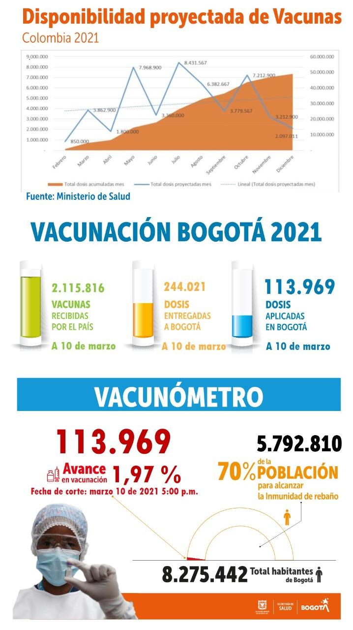 Imagen con cifras de vacunación.