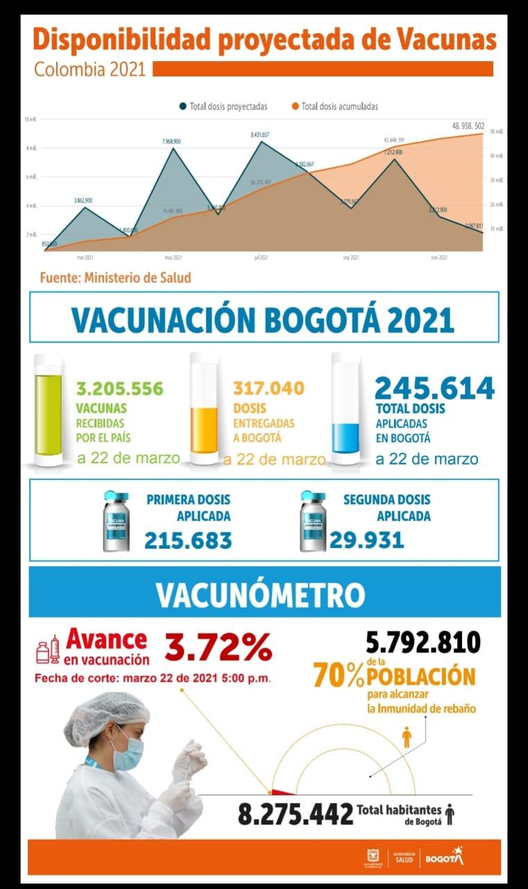 Imagen del balance de vacunación del 22 de marzo de 2021