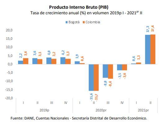 Economía bogotana creció 17,6% durante segundo trimestre de 2021. Imagen: Secretaría de Desarrollo Económico