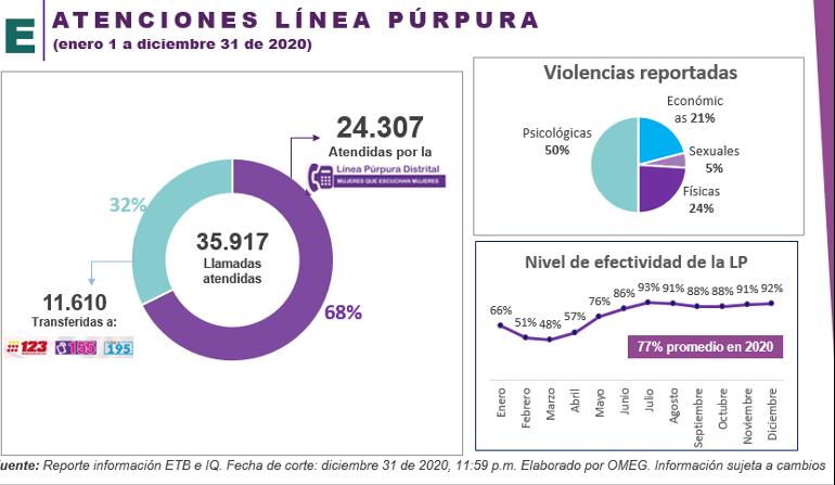 Bogotá atenderá a mujeres victimas de violencia de forma virtual