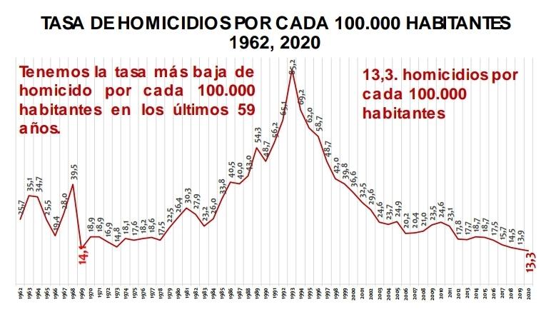 Distrito registró histórico descenso en los homicidios de la ciudad - FOTO: Prensa Secretaria de Seguridad